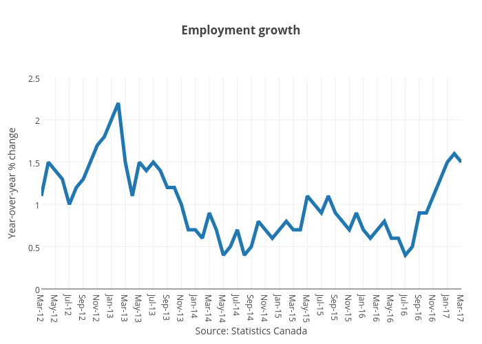 Employment growth | line chart made by Jasonkirby | plotly