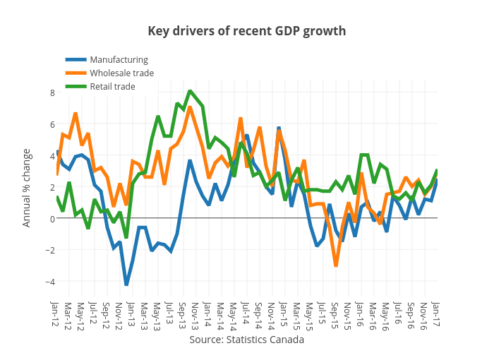 Key drivers of recent GDPgrowth | line chart made by Jasonkirby | plotly