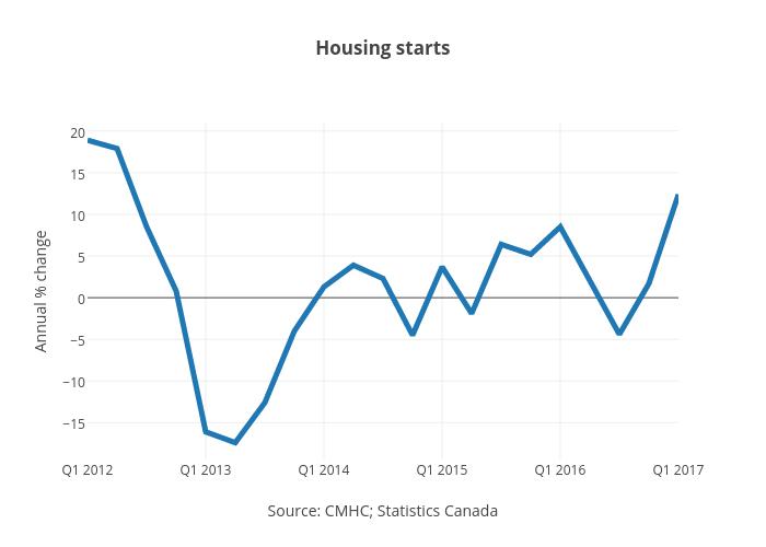 Housing starts | line chart made by Jasonkirby | plotly