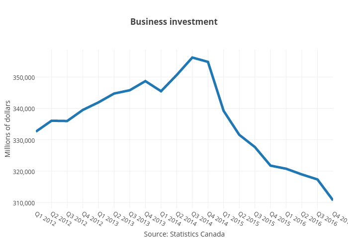 Business investment | line chart made by Jasonkirby | plotly