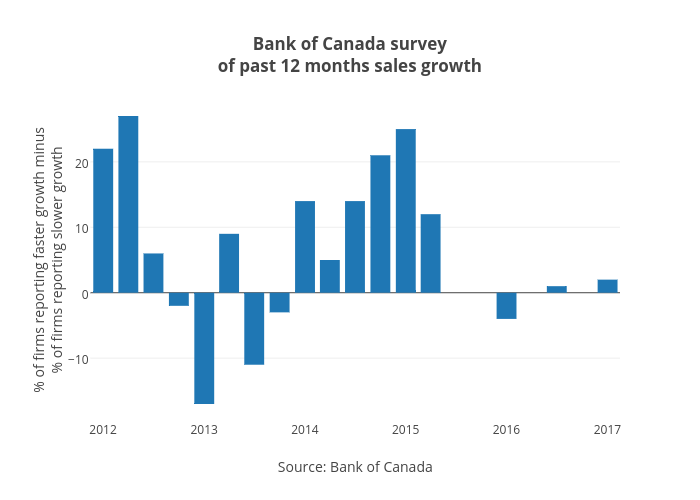 Bank of Canada surveyof past 12 months sales growth | bar chart made by Jasonkirby | plotly