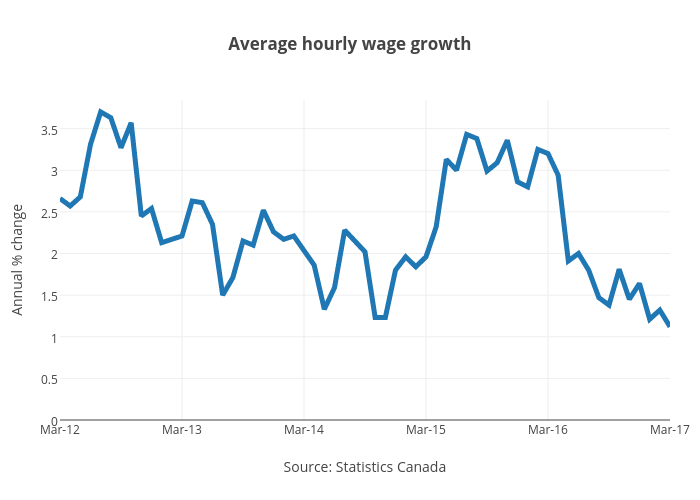 Average hourly wage growth | line chart made by Jasonkirby | plotly