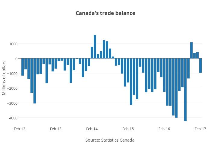 Canada's trade balance | bar chart made by Jasonkirby | plotly