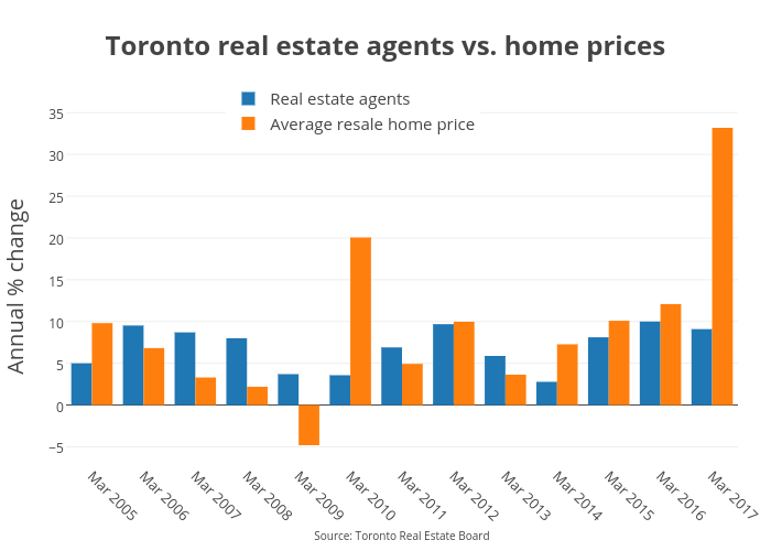 Toronto real estate agents vs. home prices | bar chart made by Jasonkirby | plotly