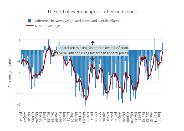 The end of ever-cheaperclothes and shoes | grouped bar chart made by Jasonkirby | plotly