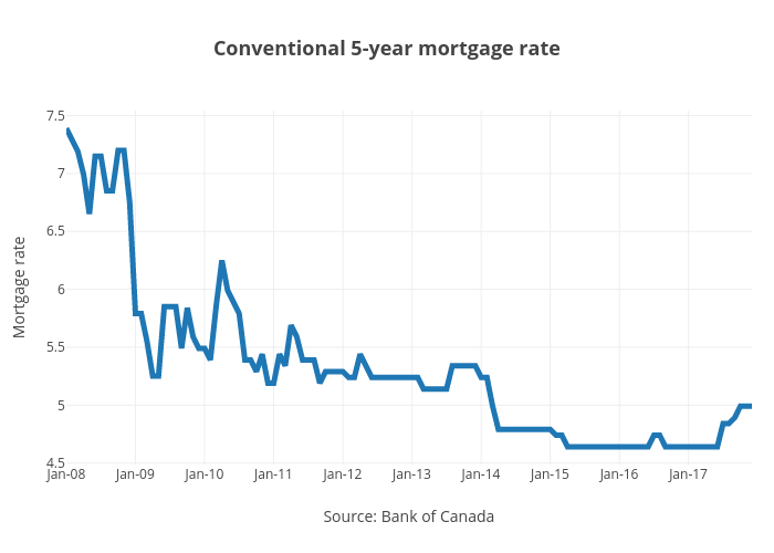 why canadian mortgages are about to get more expensive
