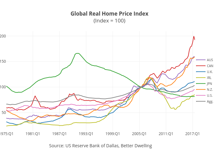 Global Real Home Price Index(Index = 100) | line chart made by Jasonkirby | plotly