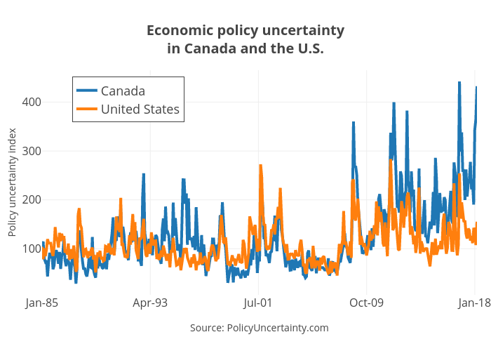 Economic policy uncertaintyin Canada and the U.S.   line chart made by Jasonkirby   plotly