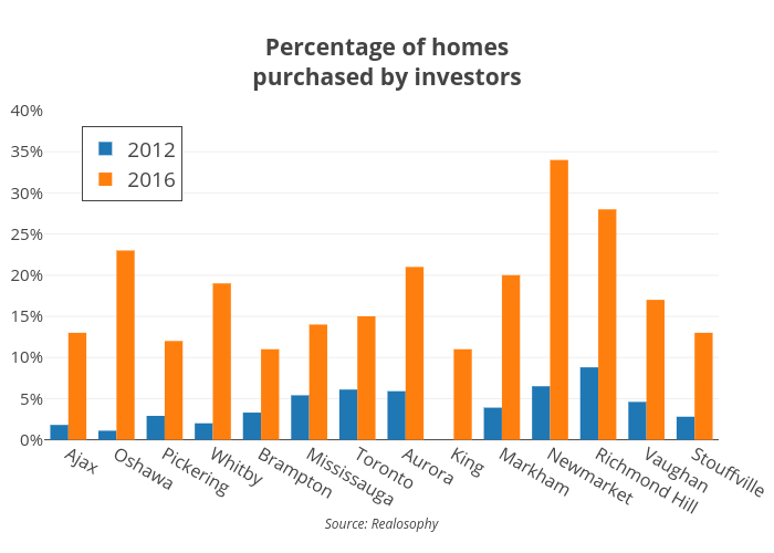 Percentage of homespurchased by investors | bar chart made by Jasonkirby | plotly