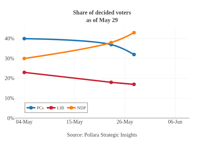 Share of decided votersas of May 29 | line chart made by Jasonkirby | plotly