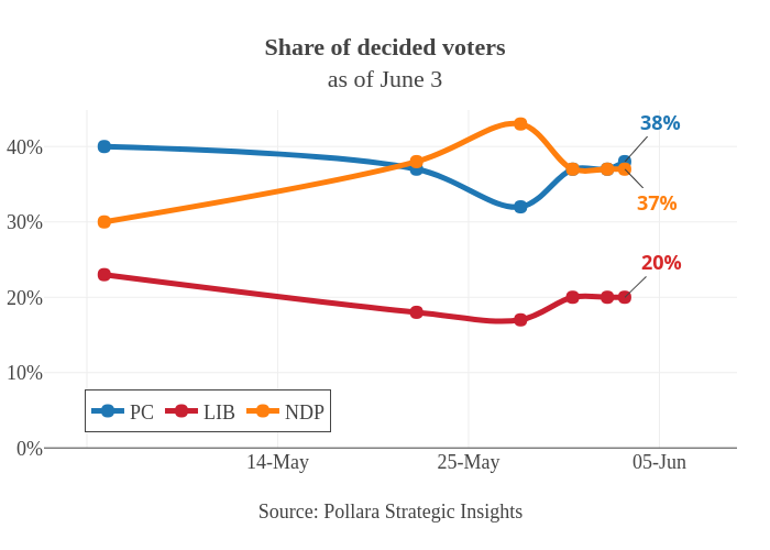 Share of decided votersas of June 3   line chart made by Jasonkirby   plotly