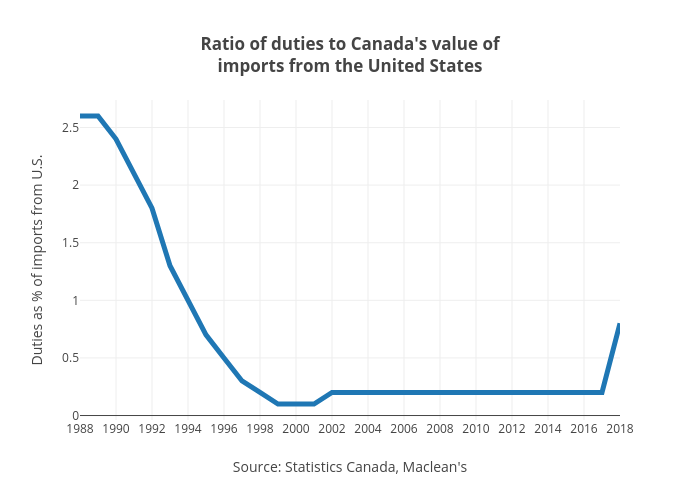 Ratio of duties to Canada's value ofimports from the United States | line chart made by Jasonkirby | plotly