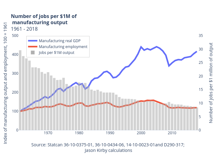 Number of jobs per $1M of manufacturing output1961 - 2018   line chart made by Jasonkirby   plotly