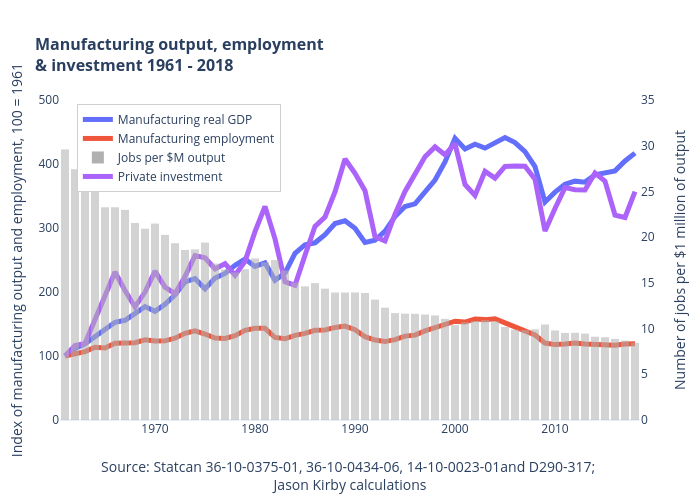 Manufacturing output, employment& investment 1961 - 2018   line chart made by Jasonkirby   plotly