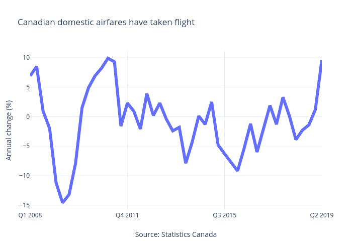 Canadian domestic airfares have taken flight | line chart made by Jasonkirby | plotly