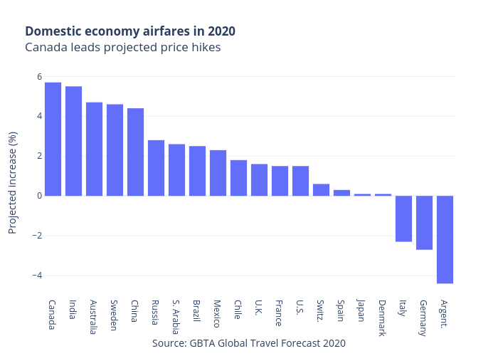 Domestic economy airfares in 2020Canada leads projected price hikes | bar chart made by Jasonkirby | plotly