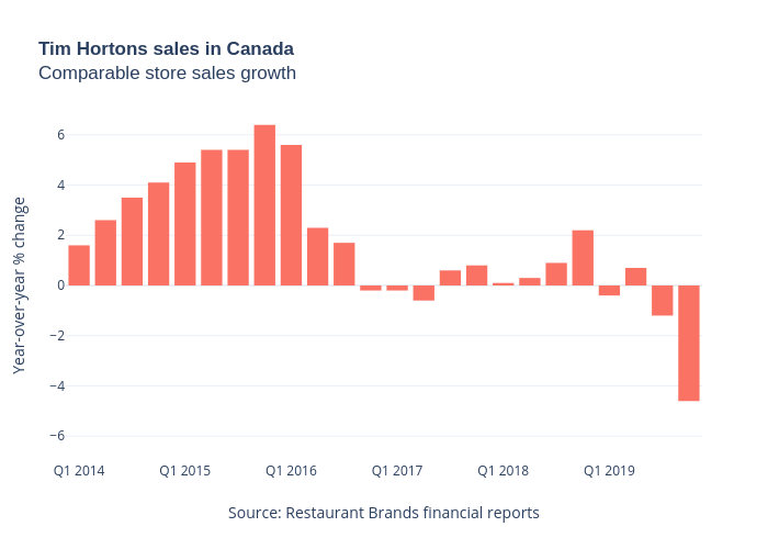 Tim Hortons sales in CanadaComparable store sales growth | bar chart made by Jasonkirby | plotly