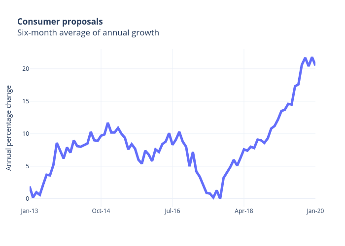 Consumer proposalsSix-month average of annual growth | line chart made by Jasonkirby | plotly