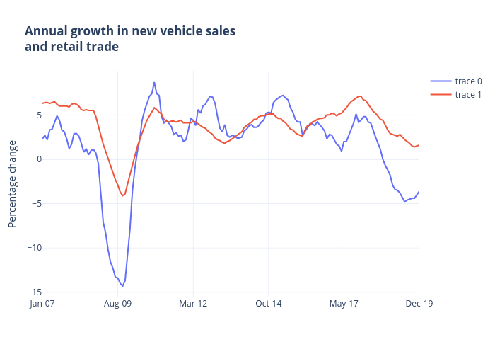 Annual growth in new vehicle salesand retail trade   line chart made by Jasonkirby   plotly