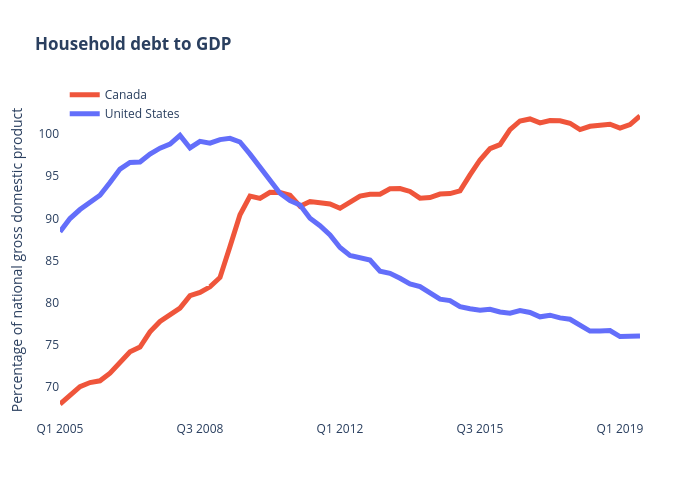 Household debt to GDP | line chart made by Jasonkirby | plotly
