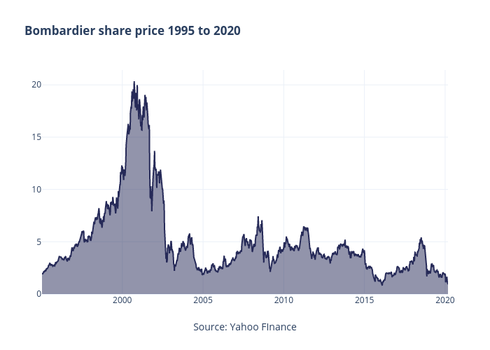 Bombardier share price 1995 to 2020 | line chart made by Jasonkirby | plotly