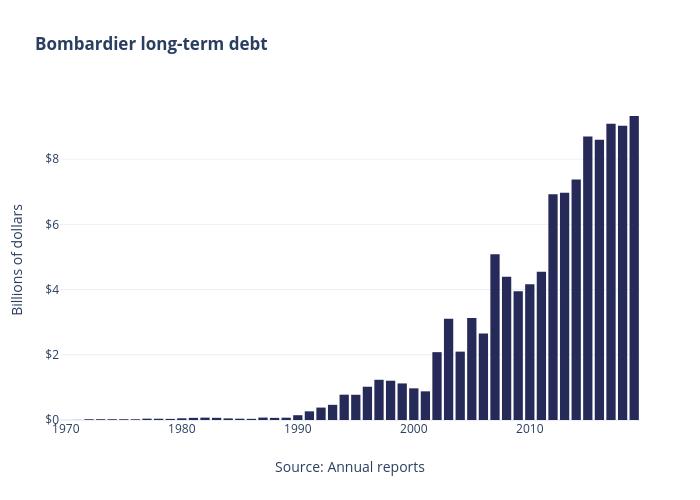 Bombardier long-term debt   bar chart made by Jasonkirby   plotly