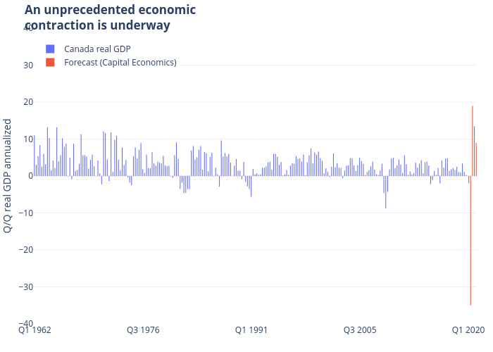 An unprecedented economiccontraction is underway | bar chart made by Jasonkirby | plotly