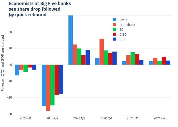 Economists at Big Five bankssee share drop followedby quick rebound | bar chart made by Jasonkirby | plotly