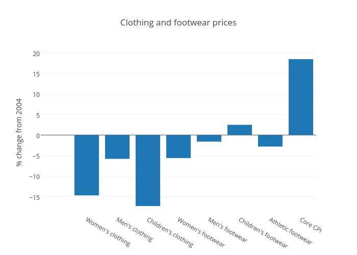 Clothing and footwear prices | bar chart made by Jasonkirby | plotly