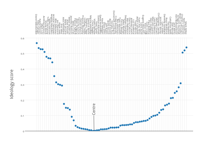 Col1   scatter chart made by Jasonkirby   plotly