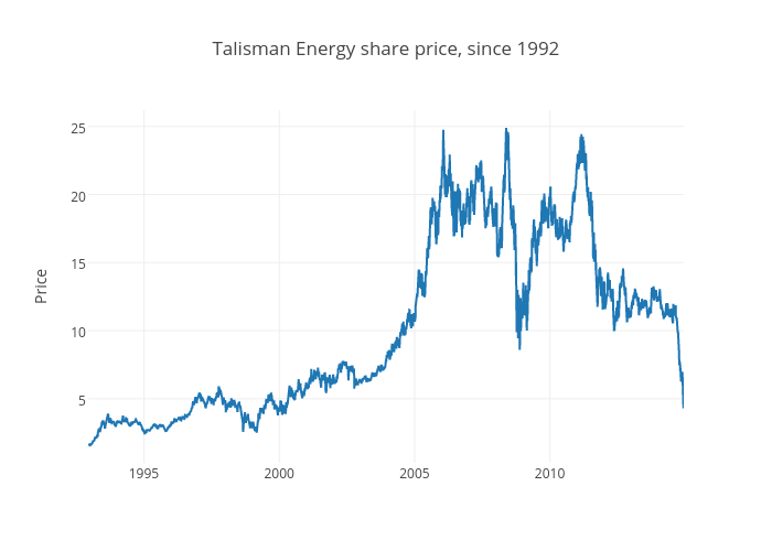 Talisman Energy share price, since 1992 | scatter chart made by Jasonkirby | plotly