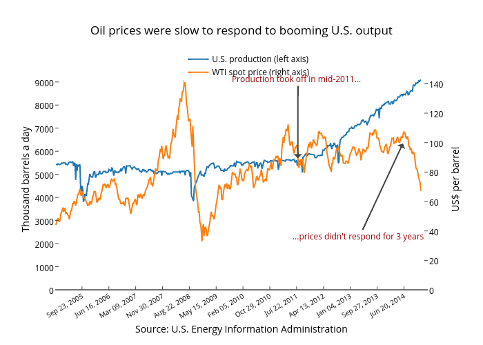 Oil prices were slow to respond to booming U.S. output | scatter chart made by Jasonkirby | plotly