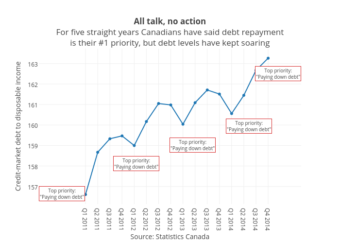 <b>All talk, no action</b><br>For five straight years Canadians have said debt repayment<br>is their #1 priority, but debt levels have kept soaring