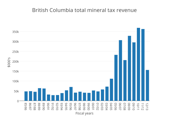 British Columbia total mineral tax revenue | bar chart made by Jasonkirby | plotly