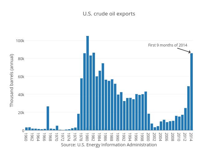 U.S. crude oil exports | bar chart made by Jasonkirby | plotly