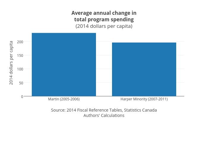 Average annual change intotal program spending(2014 dollars per capita) | bar chart made by Jasonkirby | plotly