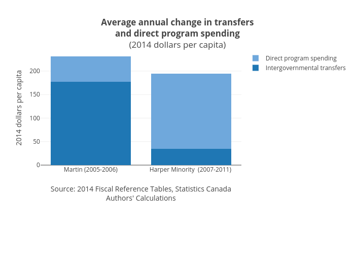 Average annual change in transfersand direct program spending(2014 dollars per capita) | stacked bar chart made by Jasonkirby | plotly