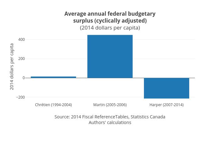 Average annual federal budgetarysurplus (cyclically adjusted)(2014 dollars per capita)   bar chart made by Jasonkirby   plotly