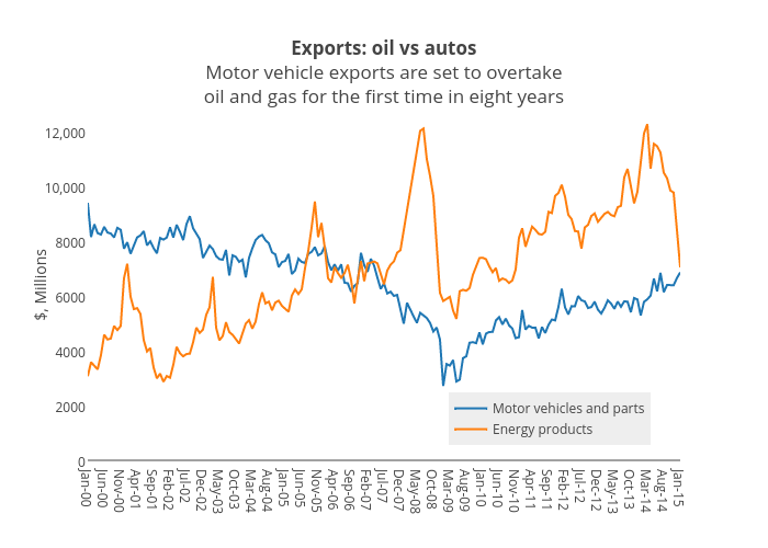 Exports: oil vs autosMotor vehicle exports are set to overtakeoil and gas for the first time in eight years   scatter chart made by Jasonkirby   plotly