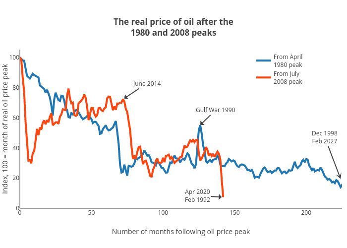 The real price of oil after the1980 and 2008 peaks | line chart made by Jasonkirby | plotly