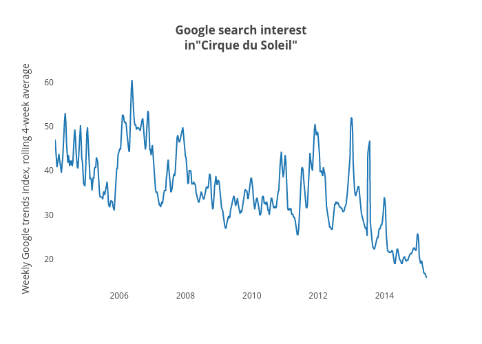 """Google search interestin""""Cirque du Soleil"""" 