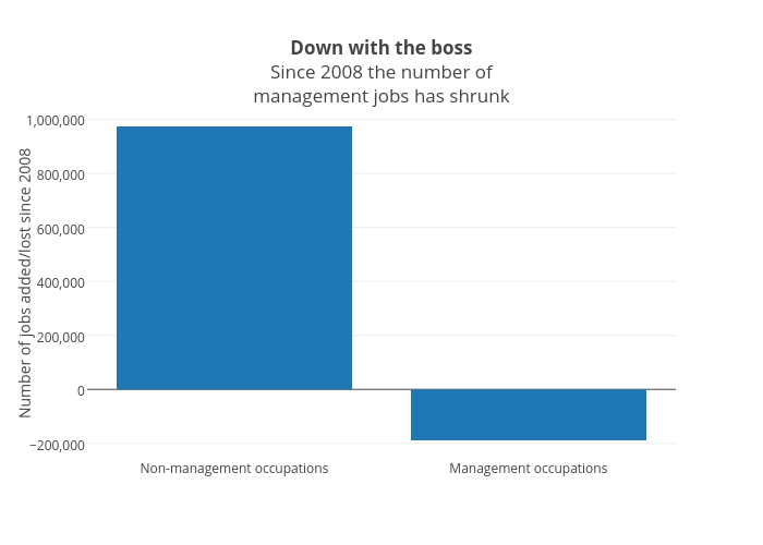 Down with the bossSince 2008 the number ofmanagement jobs has shrunk | bar chart made by Jasonkirby | plotly