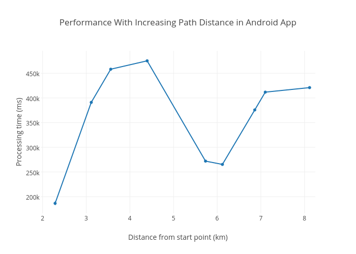 Performance With Increasing Path Distance in Android App