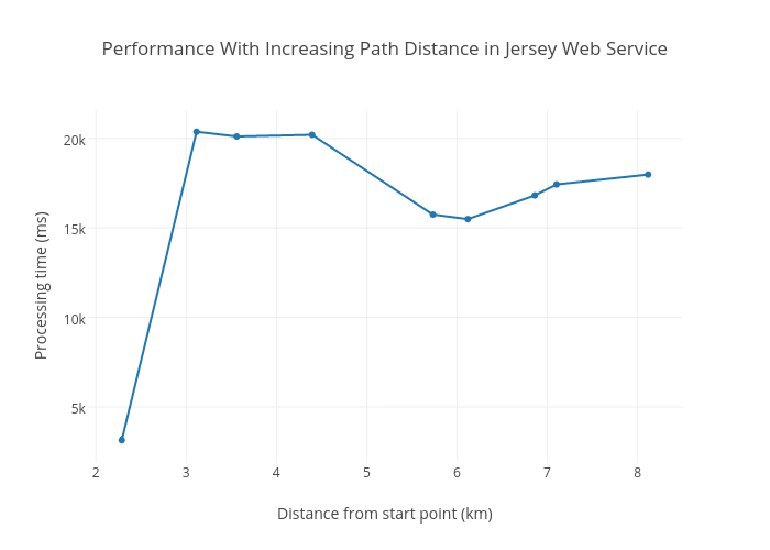 Performance in Jersey Web Service