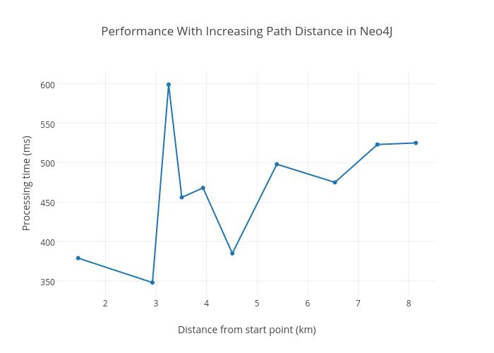 Performance inNeo4J