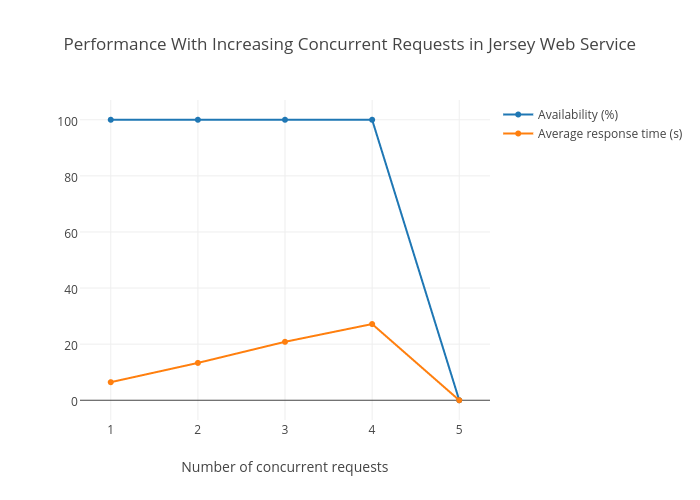Performance With Increasing Concurrent Requests in Jersey Web Service