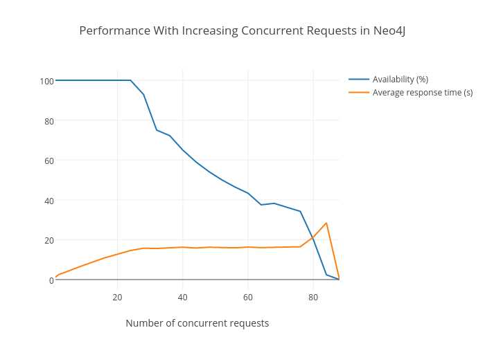 Performance With Increasing Concurrent Requests in Neo4J