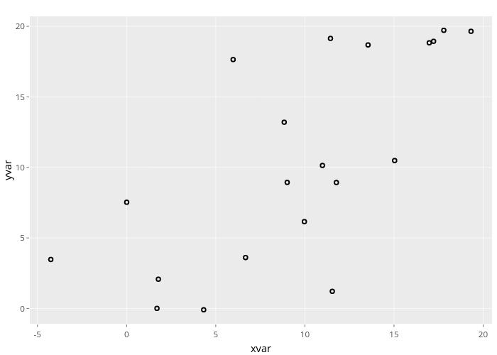 yvar vs xvar   scatter chart made by Javisevik   plotly