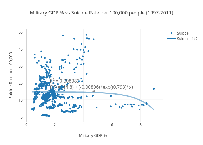 Military GDP % vs Suicide Rate per 100,000 people (1997-2011