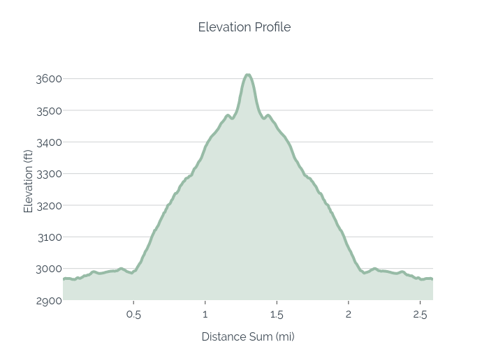 Elevation Profile   filled line chart made by Jbob016   plotly